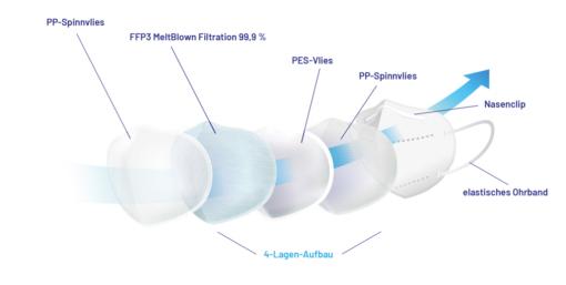 Sentias FFP2 Description